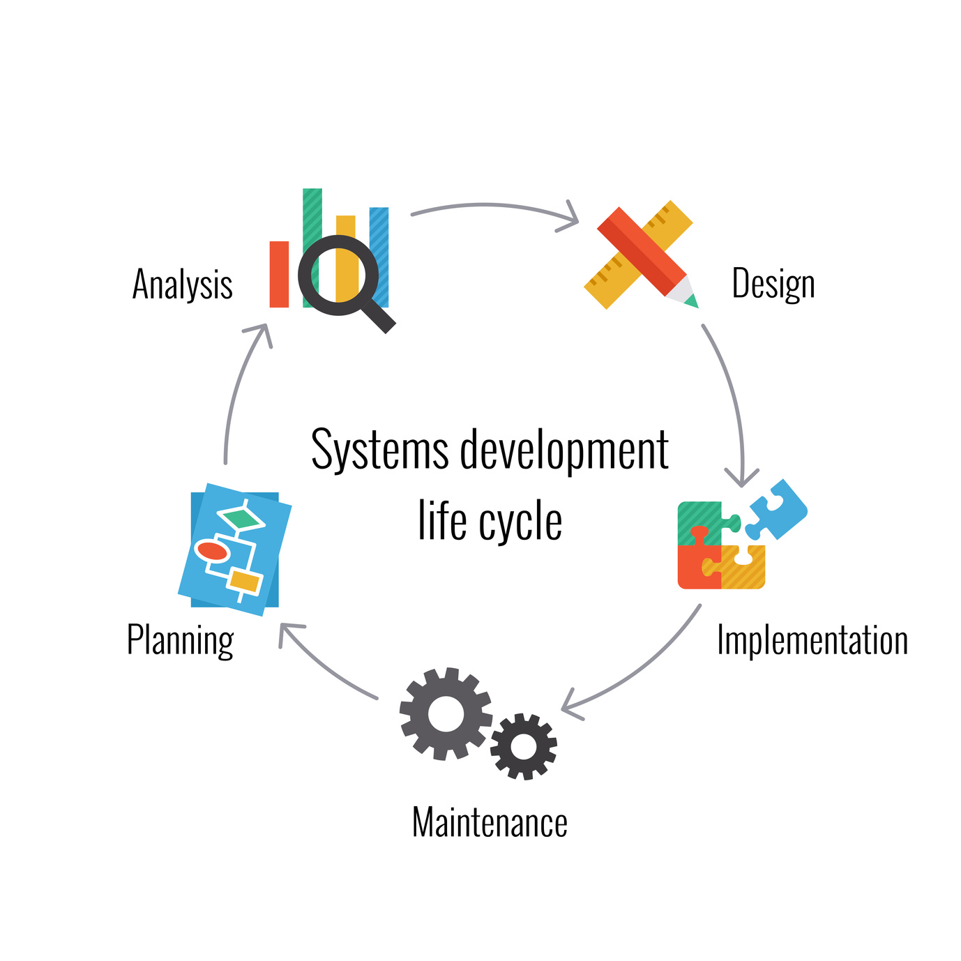 inovosystems software development life cycle